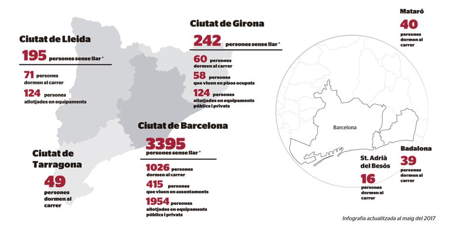 Los recuentos evidencian que 1.301 personas duermen en la calle en siete municipios catalanes