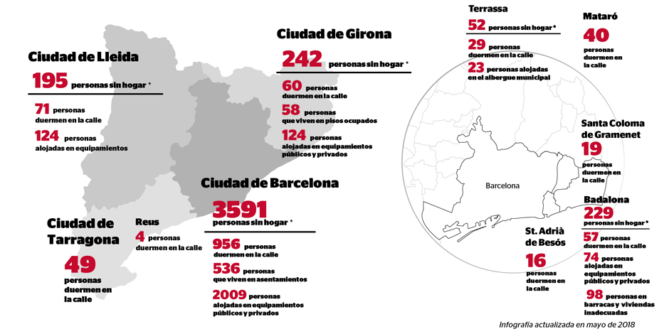 1,301 people sleep on the street in ten municipalities in Barcelona