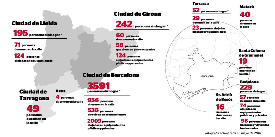 1.301 personas duermen en la calle en diez municipios catalanes