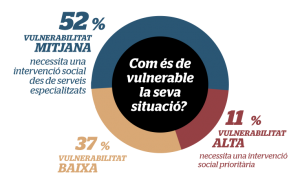 Vulnerabilitat de les persones sense llar a Barcelona