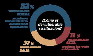 Vulnerabilidad en el censo de personas sin hogar de Arrels