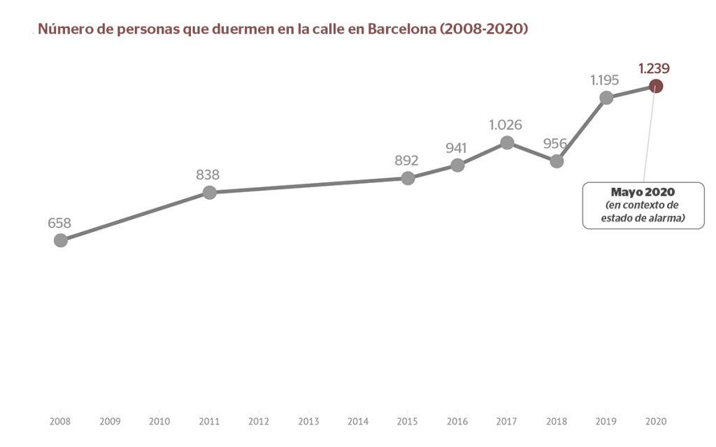 Evolución de la cifra de personas sin hogar en Barcelona